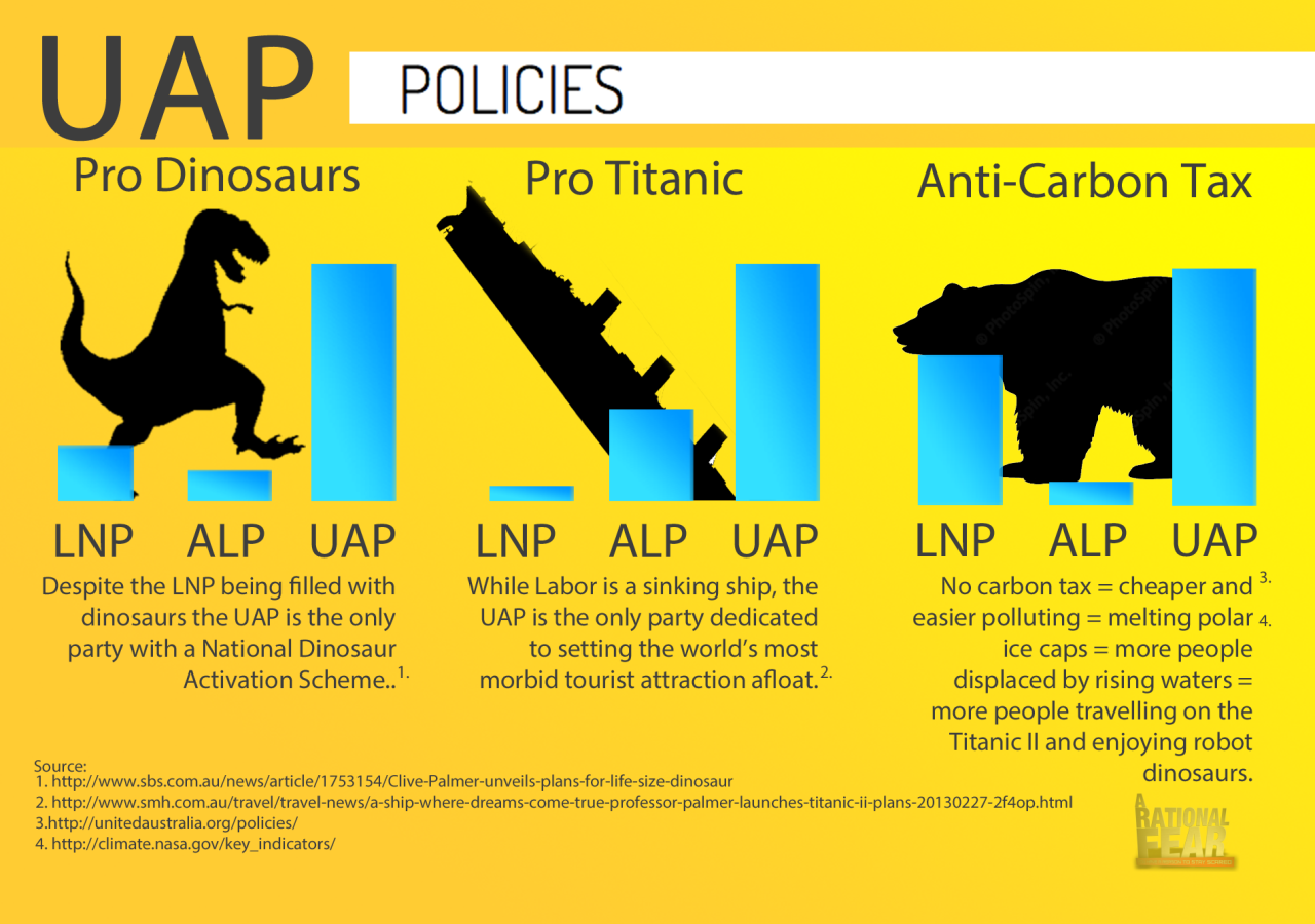 The United Australia Party has released this handy policy comparison chart.