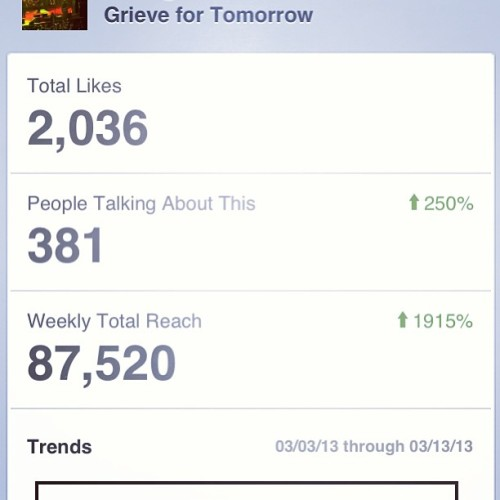 Can't believe how many people we reached this week! Hope this is a sign! #g4t #outrivalclothing #fans #reached #amazing