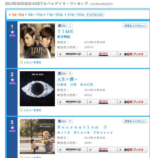 yuncat1390:  Album TIME No.1 Oricon daily chart  160k on the 1st day ^^ Fuck Yeah XD