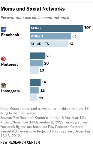 pewresearch:  Is your mom on Facebook? What about Pinterest or Instagram?