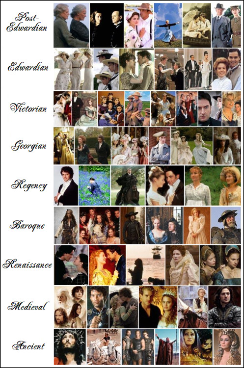 charleybrown:  List of 1000+ period dramas, sorted by era