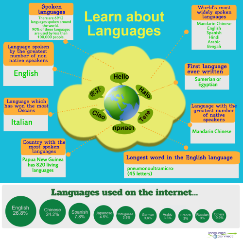 10 Most Popular Languages Used Online  Did You Know? 90% of the worlds languages are used by less than 100,000 people 26.8% of the information on the internet is in English There are 6912 languages spoken in the world Mandarin Chinese has the most native speakers English has the largest number of non-native speakers