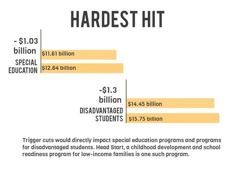 How Will the Fiscal Cliff Impact Education Funding?     While a straight 8 percent cut would seem to suggest everybody would share the fiscal pain equally, things get cloudier when you look at how federal education money is distributed. On average, money from Washington only makes up about 10 percent of public school funding, with the rest coming from state and local governments. But the actual spending breakdown is weighted towards services for the most vulnerable students.