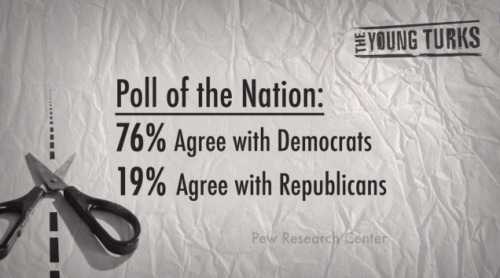 National Poll on Immigration Democrats vs Republicans