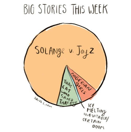 nevver:  In other news   This is pie chart is probably accurate, which should be of concern to all of us