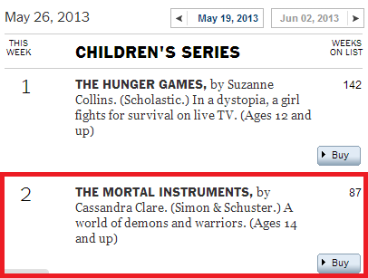 THE MORTAL INSTRUMENTS is holding strong at No. 2 on the New York Times Bestsellers List for Series