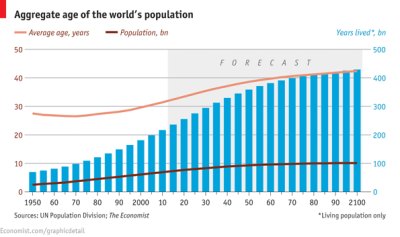 From theeconomist:  Daily chart: the age of man. In 2011, the average person was just under 32. By the end of this century the average person will be a little over 42 and newborns can expect to live to 81.  The chart also suggests that the world's population growth is starting to slow down. And the world's population may stabilize at around 10 billion. Interesting.