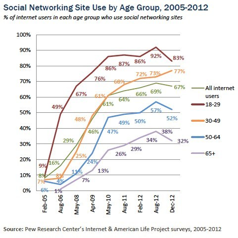 pewinternet:  UPDATED: Social networking site use by age group, over time. http://pewrsr.ch/H10jnl