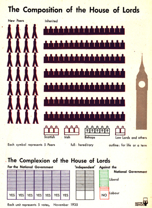 The composition of the House of Lords, and other minimalist vintage pictogram infographics comparing and contrasting British vs. American politics.