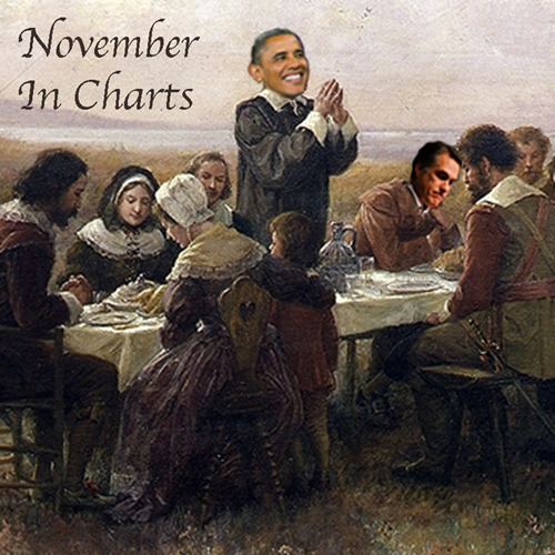 "This Month In Charts: November Still recovering from their Thanksgiving food comas, the guys from I Love Charts bring you the month of November, charted.  Yes We Can! Every four years, people all across America gather together for a ritual rich in metaphor for the American experience. From all walks of life, citizens join ranks with their brothers and sisters to stand in line, battling outdated technology and undisguised voter suppression tactics for the privilege of casting their vote for President of the United States. From their homes, jobs, schools, posts they come and wait. And wait, and wait, and wait …   Stoner Buzz Kill And so it was that the nation elected Barack Obama for a second term as President. It was generally a great day for progressives in America, but one group in particular had a lot to celebrate: stoners. Marijuana legalization referenda (that's full-on legal pot smoking, no doctor's note required) won out in Colorado and Washington — and in Massachusetts, an initiative passed legalizing medical use. Unfortunately, the high was short lived — tragedy by way of Twinkies struck the stoner community soon after.  Hockey Lockout Gets Hairier November may be a month marked by the growth of impressive facial hair, but alas not all such growth is part of the annual celebration. As the National Hockey League's lockout  approaches its 80th day, some players (and fans) have been sticking to their promise to grow ""lockout beards"" until the action gets back underway. How long is 80 days? Last year's NHL playoffs covered just 60.  No Peace in the Middle East Labor disputes in the NHL seem to be an annual occurrence, but when it comes to recurring conflict, there is one unfortunate standard-bearer.   Surprise! Powerful Men Are Prone To Infidelity In lighter recurrent news — you know, the type we focus on so that we can ignore the real problems — we have, shock, another sex scandal!  General David Petraeus was caught philandering with his biographer and resigned as director of the CIA. His mistress, Paula Broadwell, is the author of … yes… All In: The Education of General David Petraeus. I see what she did there.  What the Hell Is the Fiscal Cliff? Sex scandals we understand. But the economy? All we know is that we may or may not be approaching a dreaded ""fiscal cliff"" that may or may not do things to money that will make it bad for … economy, mortgage, bonds, credit default swap, securities, gold, Adam Smith. We have no idea what is happening, but thankfully neither does anybody else.  Giving Thanks for Gluttony Not all was gloom and doom in November because, Thanksgiving! Oh, the joy of food.  See you in December! — Jason Oberholtzer and Cody Westphal / I Love Charts"