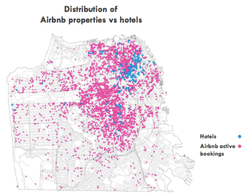 irishboyinlondon:  Forbes: Airbnb Had $56 Million Impact On San Francisco I thought this was a really interesting read!  One of the major questions about the sharing economy or collaborative consumption companies is how these services affect local economies and what economic benefits they bring. Now Airbnb, the Y Combinator company that enables people to rent out their homes to travelers, has released a study it commissioned that analyzes its economic effect on San Francisco. It also shows the growing impact and large potential of collaborative consumption companies, which are redefining the meaning of economic activity in a highly Internet-connected population where sharing and renting among peers in some cases replaces ownership and buying. The study says that $56 million in total was spent by Airbnb travelers over the course of a year in San Francisco. That includes $12.7 million spent on renting that went to Airbnb hosts (not including the approximately 3% fee that Airbnb gets), plus $43.1 million spent on San francisco businesses. That includes $11.8 million on food and beverage, $10.8 million on retail, $9.8 million on services, $5.7 million on entertainment and $4.0 million on transportation… One notable finding is that Airbnb hosts renting out their homes are generating income that is crucial to them staying in the place they live… In addition, while 59% of Airbnb hosts are employed full-time, about 20% are freelancers, 12% are employed part-time and 7% are unemployed. So for those working freelance or part-time, Airbnb can help them stay in their apartment or home. As a measure of that, survey found that 42% of hosts used Airbnb money for regular living expenses. Another 48% used the money for extra spending money. Separately 56% of hosts said they used their Airbnb income for rent or mortgage… For San Francisco neighborhoods, Airbnb makes an impact by distributing what would have gone towards hotels and distributes it throughout the city. As shown in he map, 72% of Airbnb properties are outside of the 6 zip codes with the most hotels in San Francisco. When travelers stay in these local neighborhoods, they spent in areas they normally wouldn't–a total of $15 million outside of those six zip codes, particularly in areas like the Mission, SOMA/Potrero Hill, Haight Ashbury and Castro. In one case study, the report found that in one zip code in the Mission, 52% of Airbnb guests visited the Mission, while just 17% of hotel guests visited the same area… This also means that more money from tourism stays in the local economy.