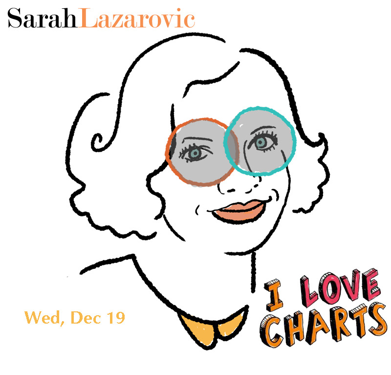 We are thrilled to announce that tomorrow — Wednesday December 19 — Sarah Lazarovic, one of our absolute favorite chartists, will be doing a Chartist In Residence! Sarah Lazarovic is an illustrator and filmmaker based in Toronto. She does a monthly charts page for The National Post. What she lacks in math skills she makes up for in enthusiasm for Venn diagrams. Sarah posts comics at SarahLcomics.tumblr.com. Her first book, A Bunch of Pretty Things I Did Not Buy, an illustrated essay about not shopping, comes out with Penguin in 2014. For everything Sarah visit SarahL.com Tomorrow, Sarah gets the keys to the blog and we let her do anything she wants for the day. She'll be bringing brand new charts and whatever the hell else she wants to bring because she is so much cooler than us. Yay Sarah! Boo us! This is going to be the best!