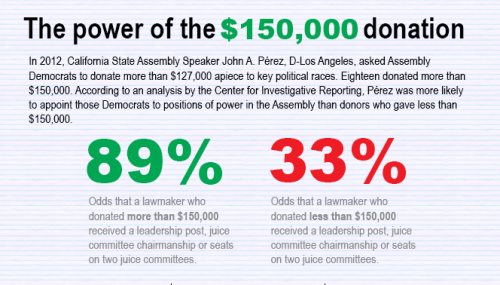 "Exploiting legal loopholes, Democrats in the California Assembly pumped $5.8 million into key campaigns designated by Speaker John A. Pérez last year, our new data analysis shows. Not only did the infusion of cash help the Democrats win a supermajority in the Capitol, the system also paid off for the speaker's biggest fundraisers. According to the data, Pérez gave lawmakers who raised the most money the best assignments in the new Legislature – posts on the speaker's leadership team and seats on the powerful ""juice committees. They control bills affecting the financial bottom line for the Capitol's wealthiest interest groups: from banks, insurance companies and public utilities to casinos, racetracks and liquor distributors.""  Read more"