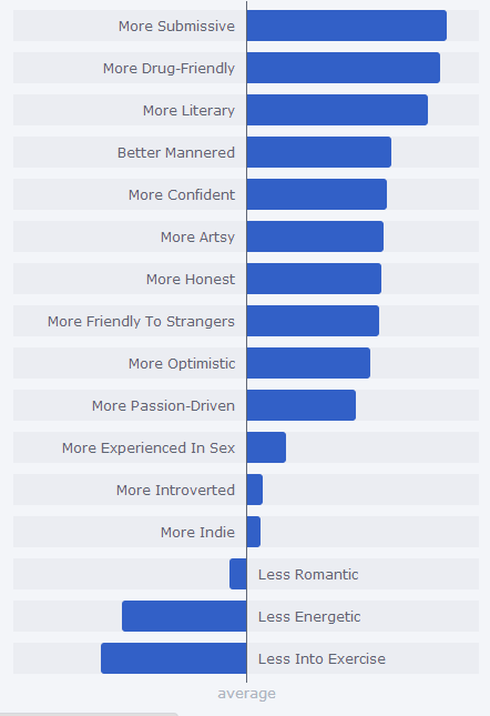 This is fairly accurate, I commend you okcupid. Although I don&#8217t need everyone knowing how lazy I am. Thanks for that, haha.PSI also recently re-did my okcupid profile to hopefully get less scuzzy men. Creep on it and give me your opinion on any changes?http://www.okcupid.com/profile/beckyy_