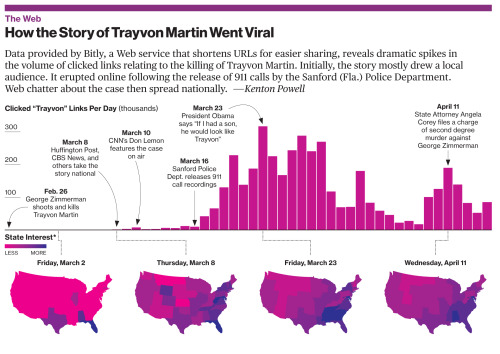 bizweekgraphics:  FROM THE ARCHIVE Today is the one year anniversary of Trayvon Martin's death.