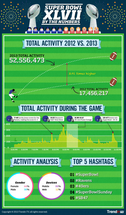 (via The Trendrr Blog » Blog Archive » Super Bowl XLVII is the Most Social TV Telecast Ever)