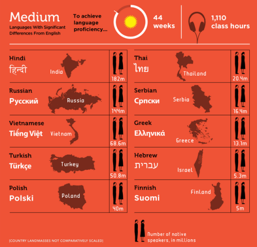 languageek:  Languages ranked from easiest to hardest for English speakers - Infographic found here.