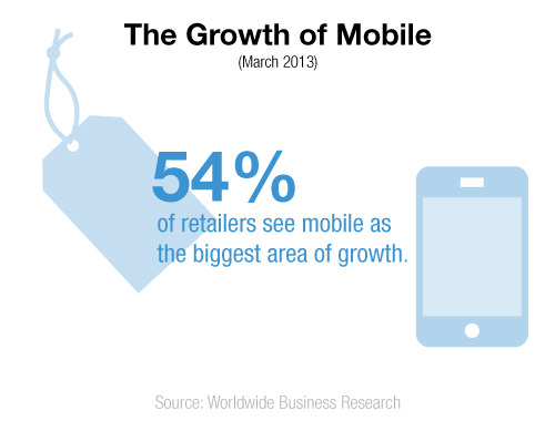 Majority of retailers believe mobile will be their next big growth area.
