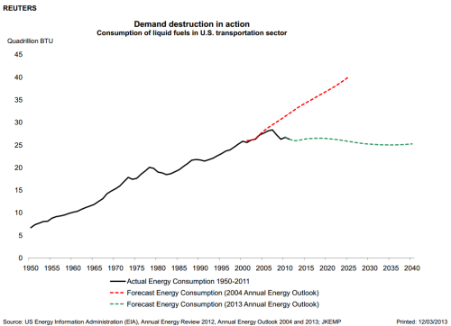 ftalphaville:  Amazing shift in US fuel consumption trajectory since 2004 - illustrated. From John Kemp of Reuters.  /Kate