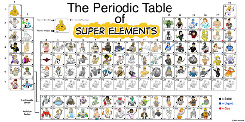 ilovecharts:  The Periodic Table of Super Elements