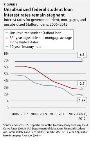 Trends indicate stagnating trend for federal student loan interest rates, while government debt rates stay low.  Congress has room to adjust rates. Want more information? We have it here.