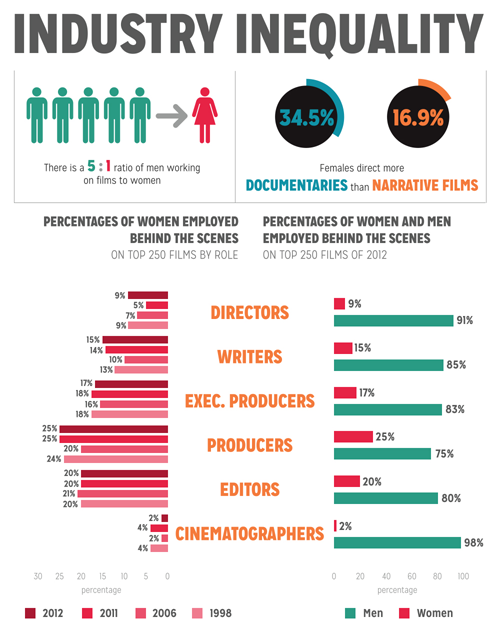 """New York Film Academy's study of gender inequality in the film industry.   Speaking of how profoundly disturbing it is that media is hardwired to """"kill the mother""""…"""