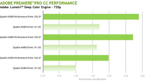 Is it nBelievable? New nVIDIA Quadro Performance Drivers up to 200