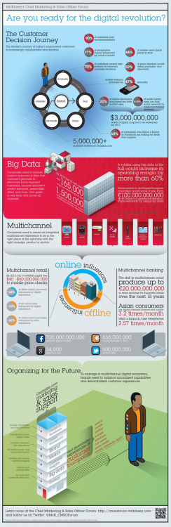Are you ready for the Digital Revolution? This infographic attempts to paint a complete picture of the implications of the digital revolution in all its complexity. Created by the McKinsey Chief Marketing & Sales Officer Forum, the graphic demonstrates the broad range of implications that businesses need to wrestle including the new Customer Journey, Big Data, Multichannel, On / Offline influences and planning ahead.