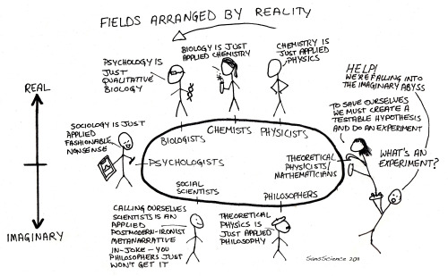 scienceisbeauty:  Fields arranged by Reality based upon the Fields arranged by purity from XKCD. Source: Biology vs Theoretical Physics. Weapon: XKCD (updated), Sans Science. Original xkcd linked above: