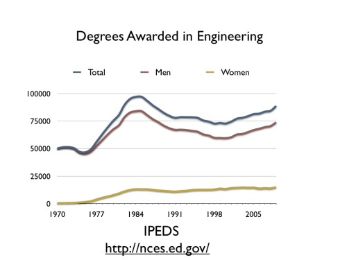 Wow. That is one hell of a gap between the engineering degrees received by men and women.  Beth Andres-Beck presents a case for why the rise of internet culture may be playing a role for a lack of women in the field of computer science. It's both a very interesting read and a great example of how to use data and prior research to build a compelling argument.