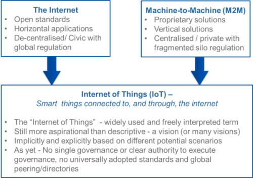 Another fascinating look at the Internet of Things. futuresagency:  (via Telco 2.0: The Internet of Things (IoT) Vs. M2M: what is the real opportunity?)