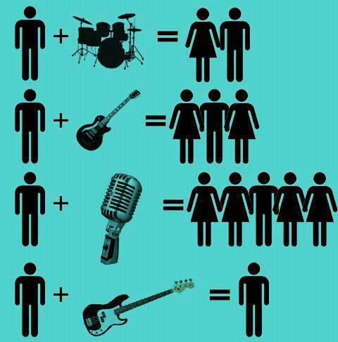 freeindie:  Bassists get no love   Unfortunately this is pretty much true…. Dang.