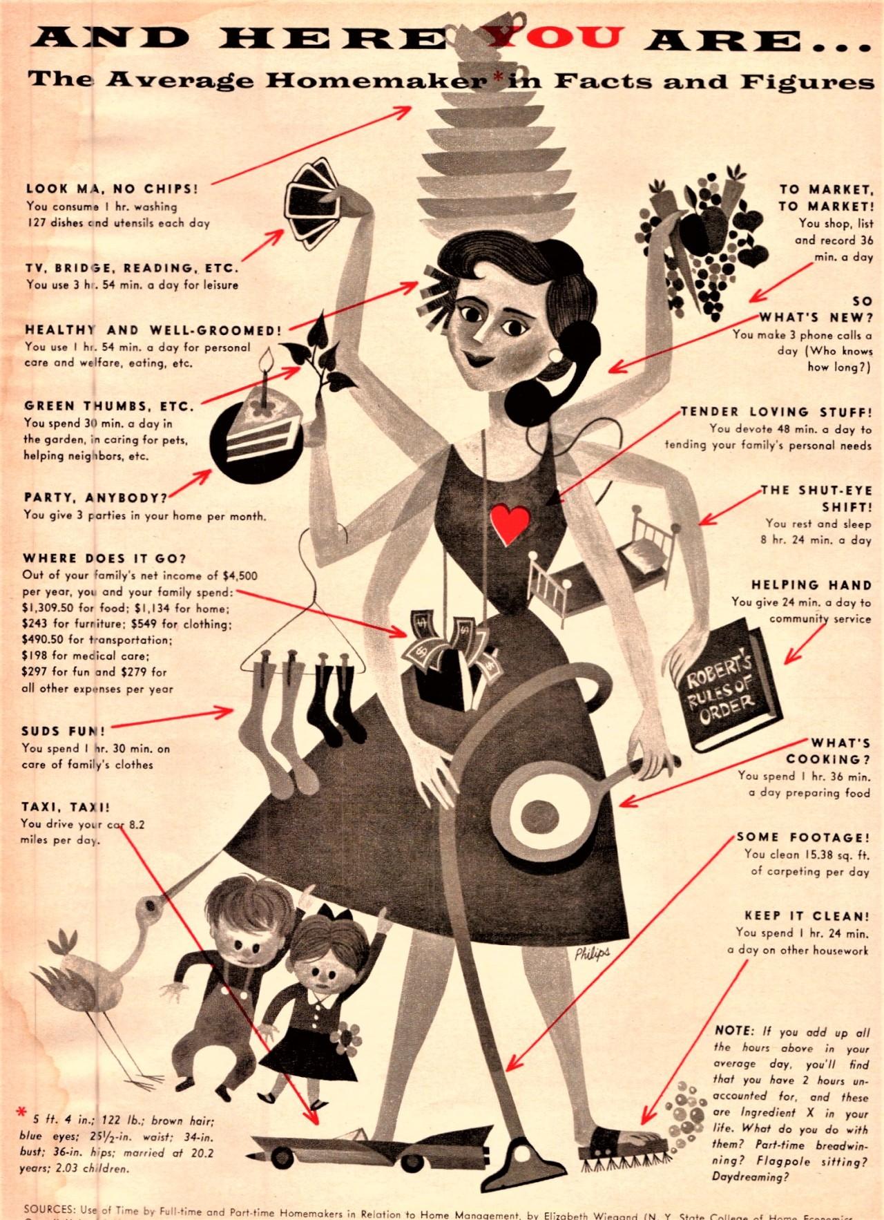 Mid century average. #gender roles