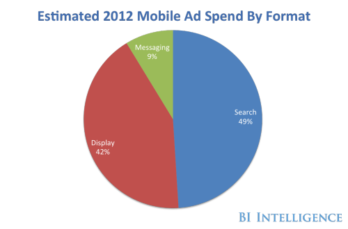 The Major Players In Mobile Advertising (via Business Insider)