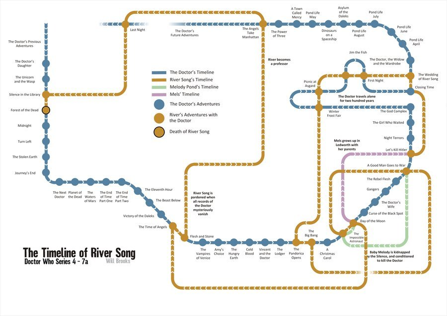 thescarletblues:  Found a timeline of River Song online. God, this show is so trippy. It's doing my head in just trying to remember it all and force myself to see it from her side and not the Doctor's.