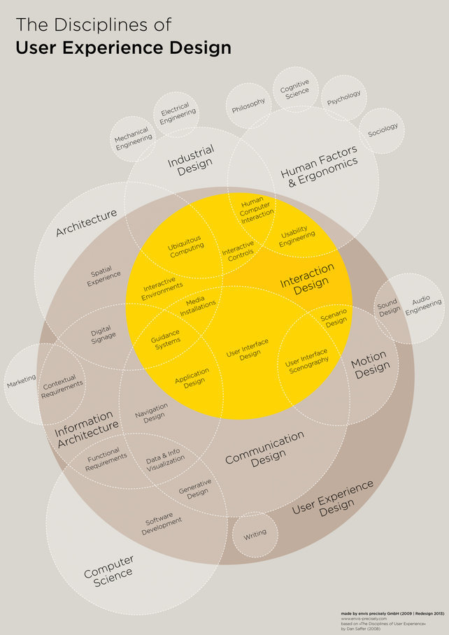 The disciplines of UXD - http://www.fastcodesign.com/1671735/infographic-the-intricate-anatomy-of-ux-design#1