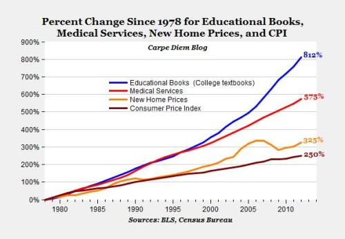 futurejournalismproject:  Textbooks, 812% More Expensive Than 1978 With a new semester almost upon us, it's time to figure out why college textbooks are so absurdly expensive.