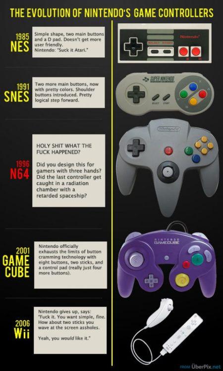 The Evolution of the Nintendo Controller