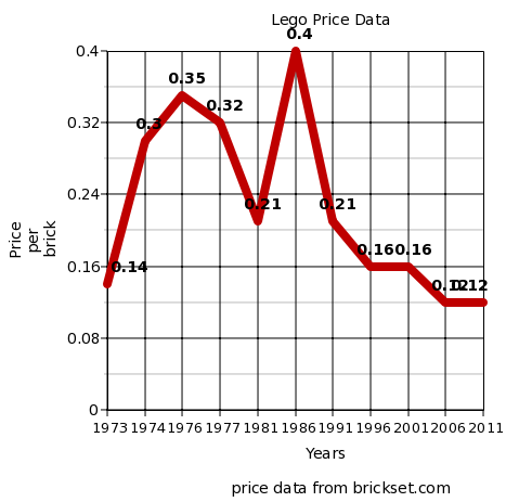 Price per Lego brick, from Does It Feel Like Lego Bricks Just Keep Getting More Expensive? by GeekMom at Wired.com.