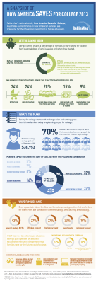 How America Saves for College 2013: A national study by Sallie Mae and Ipsos