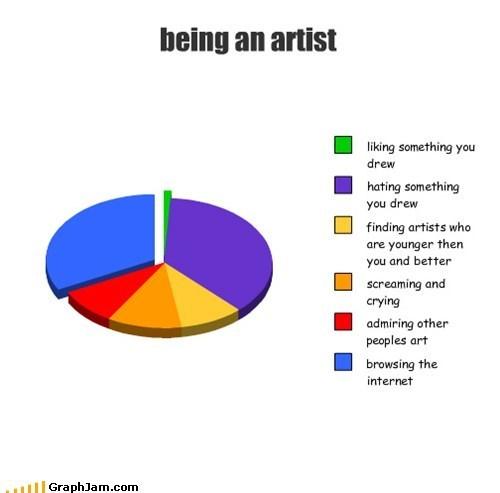 "sillysymphonic:  i made a chart too  I'd say ""accurate"" but clearly ""Hating Something You Drew"" and ""Screaming and Crying"" need to be a lot larger."