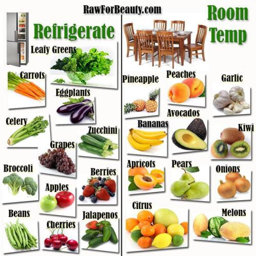muffintop-less:  Which fruits and veggies to refrigerate, and which are best at room temp!