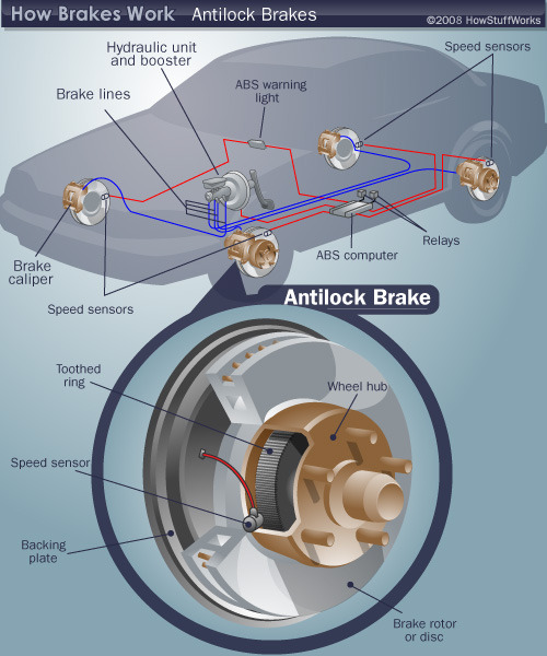 How Anti-Lock Brakes Work: The theory behind anti-lock brakes is simple. A skidding wheel (where the tire contact patch is sliding relative to the road) has less traction than a non-skidding wheel. If you have been stuck on ice, you know that if your wheels are spinning you have no traction. This is because the contact patch is sliding relative to the ice (see Brakes: How Friction Works for more). By keeping the wheels from skidding while you slow down, anti-lock brakes benefit you in two ways: You'll stop faster, and you'll be able to steer while you stop. There are four main components to an ABS system: Speed sensors Pump Valves Controller There are many different variations and control algorithms for ABS systems. We will discuss how one of the simpler systems works. The controller monitors the speed sensors at all times. It is looking for decelerations in the wheel that are out of the ordinary. Right before a wheel locks up, it will experience a rapid deceleration. If left unchecked, the wheel would stop much more quickly than any car could. It might take a car five seconds to stop from 60 mph (96.6 kph) under ideal conditions, but a wheel that locks up could stop spinning in less than a second. The ABS controller knows that such a rapid deceleration is impossible, so it reduces the pressure to that brake (via the valves) until it sees an acceleration, then it increases the pressure (via the pump) until it sees the deceleration again. It can do this very quickly, before the tire can actually significantly change speed. The result is that the tire slows down at the same rate as the car, with the brakes keeping the tires very near the point at which they will start to lock up. This gives the system maximum braking power. When the ABS system is in operation you will feel a pulsing in the brake pedal; this comes from the rapid opening and closing of the valves. Some ABS systems can cycle up to 15 times per second. Keep reading…
