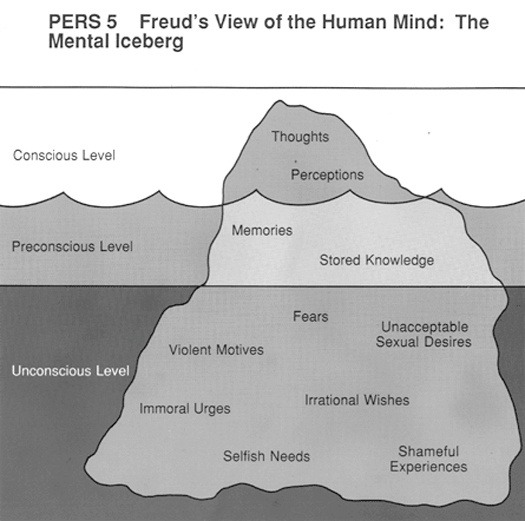 psychmajors:  Freud's view on the Mind