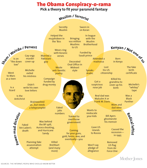 Mother Jones has this handy Chart: Almost Every Obama Conspiracy Theory Ever, in case you forgot just how many of these there are.