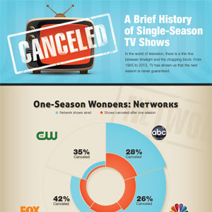 One Season Wonders: A History Of Single Season TV Shows (Infographic)TV shows, they come and they go. Created by CableTV.com, this infographic highlights the history of…View Post