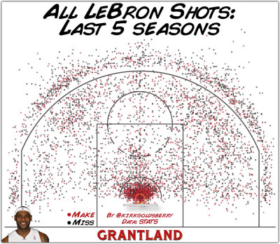 futurejournalismproject:  All Lebron Shots: Last 5 Seasons FJP: Crazy balance. Image:  Kirk Goldsberry, Grantland. The Evolution of King James. Select to embiggen.