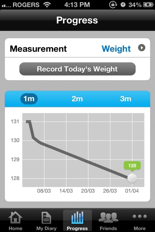 Yay down three pounds (might just be water weight) but still, I'm on the right track :)