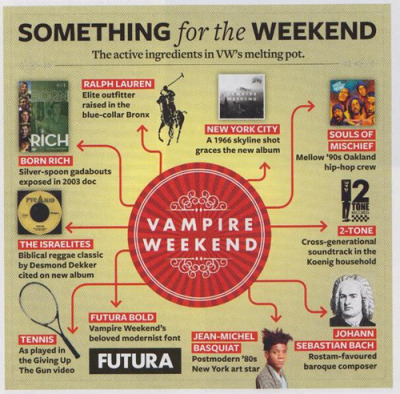The active ingredients in Vampire Weekend's melting pot (from Q Magazine's June 2013 issue, scan by @baionce)