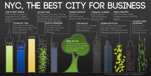 NYC competition for the best info graphic designer in the city